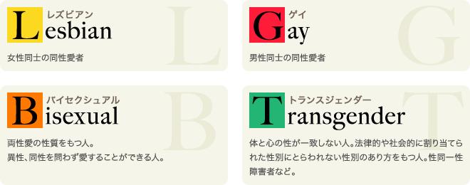 は lgbt と 【当事者監修】LGBTQとは?【2021年度最新版!】